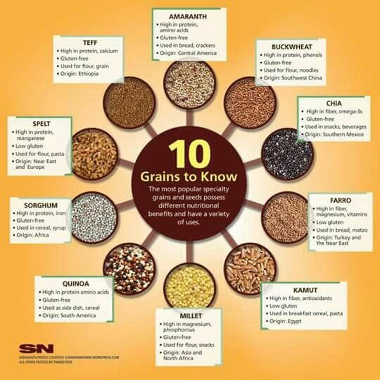 Overview of Grains as Part of An Ayurvedic Diet